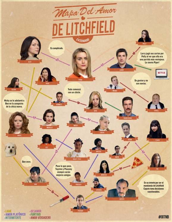 OITNB_LoveMap_Spanish