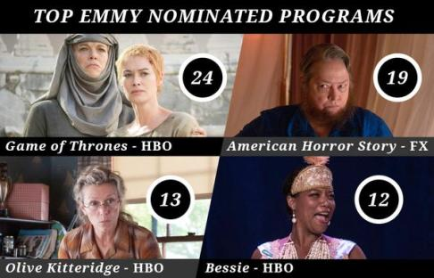 Emmys most nominated  Variety