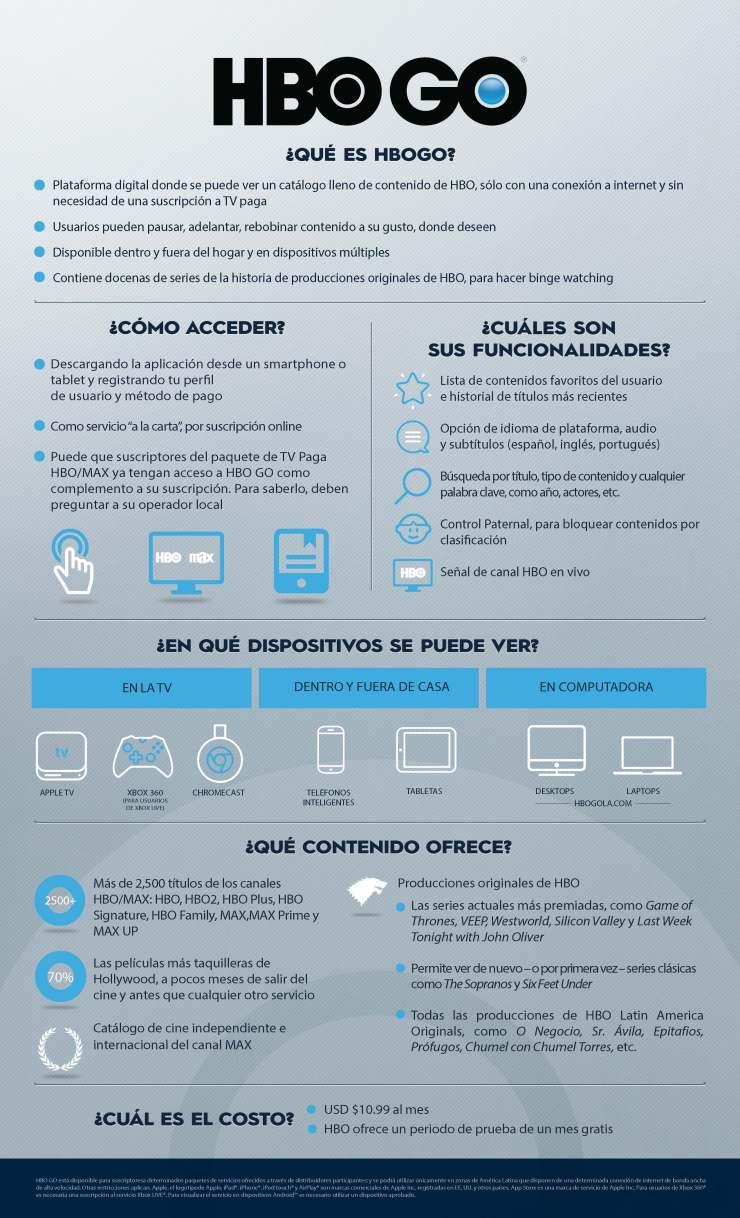 HBO GO Infografía Argentina